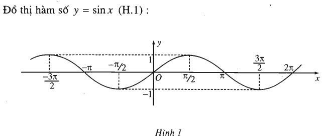 hàm số lượng giác hàm sin