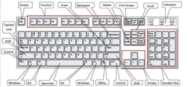 bàn phím tiêu chuẩn windows