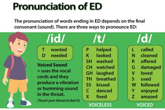 cách phát âm chuẩn đuôi ed trong tiếng anh