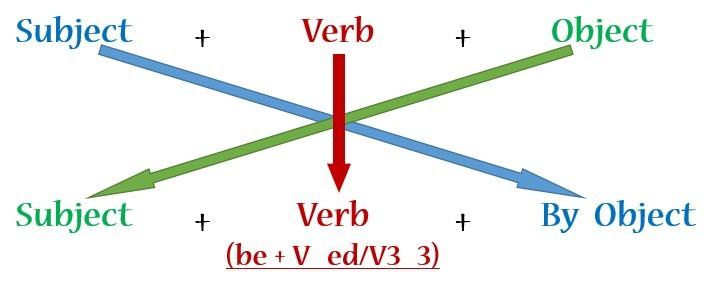 cấu trúc câu bị động