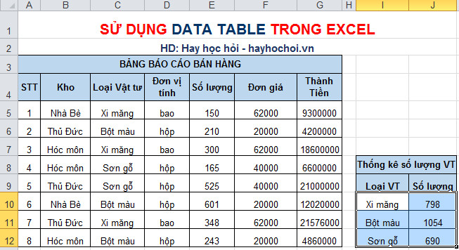 kết quả thống kê dữ liệu data table 1 biến