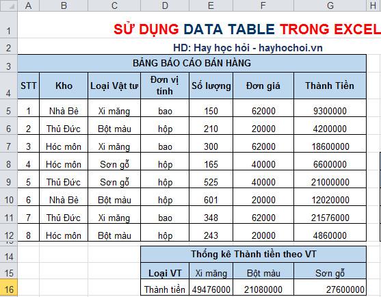 thống kê dữ liệu với data table 1 biến