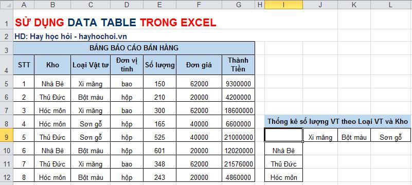 data table 2 biến thống kê dữ liệu h1