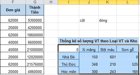 data table 2 biến thống kê dữ liệu h5