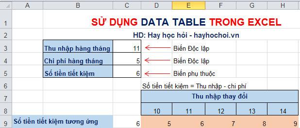 kết quả data table 1 biến