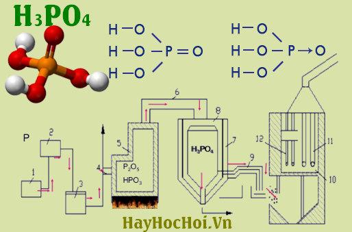 tính chất hoá học của axit photphoric H3PO4