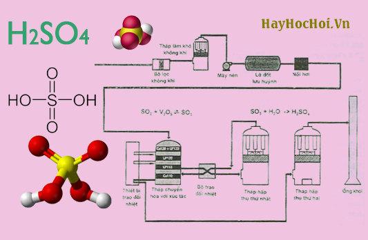 tính chất hoá học của axit sunfuric hoá lớp 10