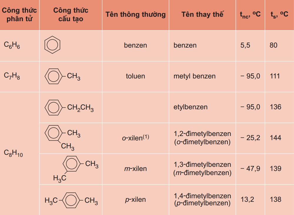 cách gọi tên đồng đẳng đồng phân của benzen
