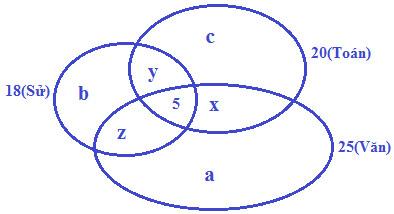 giải toán bằng biểu đồ VEN