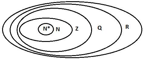 biểu đồ VEN thể hiện quan hệ giữa các tập số