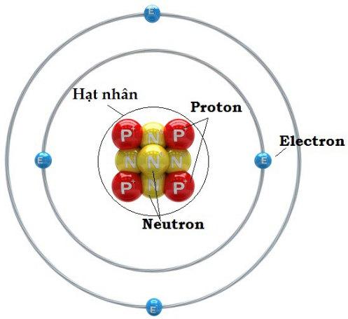 thành phần cấu tạo của nguyên tử