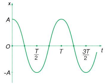 đồ thị của dao động điều hòa