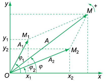 phương pháp fre nen tổng hợp 2 dao động điều hòa