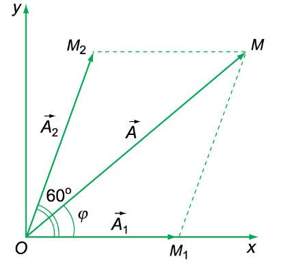 ví dụ giản đồ fre nen tổng hợp 2 dao động