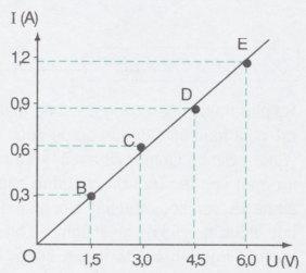 đồ thị biểu diễn cường độ dòng điện và hiệu điện thế