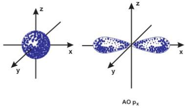 hình dạng obitan s và p