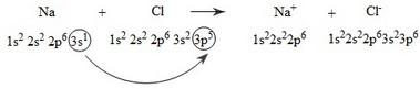phương trình minh họa hình thành liên kết NaCl