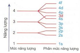 sự phân bố năng lượng ở các lớp và phân lớp