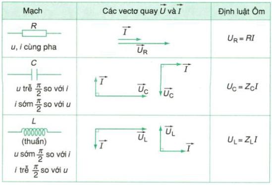 Phương pháp giản đồ Fre-nen trong mạch xoay chiều