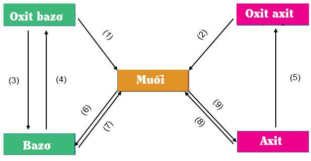 sơ đồ mối liên hệ giữa các hợp chất vô cơ hóa 9