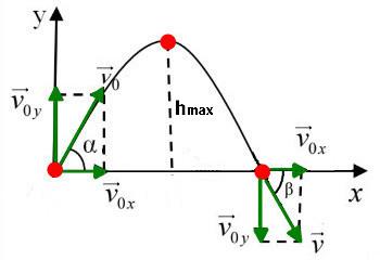 bài toán chuyển động ném xiên