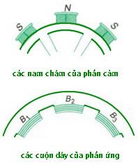 cấu tạo của máy phát điện xoay chiều