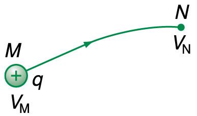 Hiệu điện thế giữa 2 điểm M và N