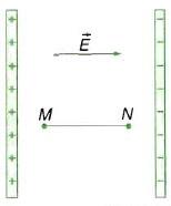 Liên hệ giữa hiệu điện thế và cường độ điện trường