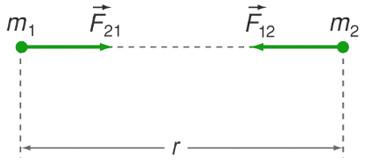 Lực hấp dẫn giữa hai vật m1 và m2