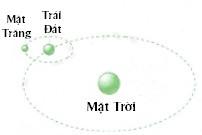 Lực hấp dẫn giữa mặt trời mặt trăng và trái đất