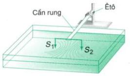 thí nghiệm giao thoa sóng nước