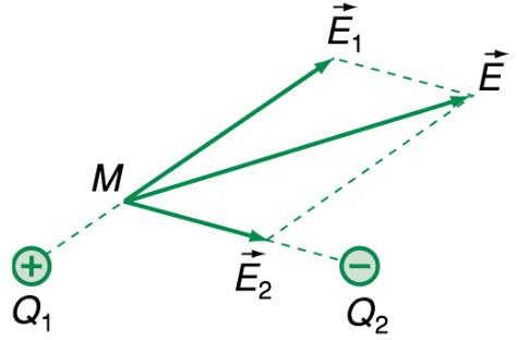 tổng hợp điện trường theo quy tắc hình hình hành