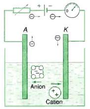 bản chất dòng điện trong chất điện phân