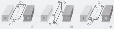 biểu diễn lực từ tác dụng lên khung dây dẫn