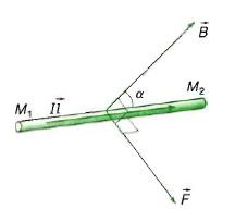 biểu thức lực F và cảm ứng từ B