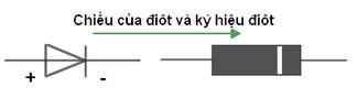 chiều của điôt và ký hiệu điôt