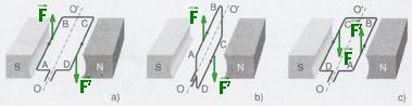 Chiều của lực từ tác dụng lên khung dây dẫn