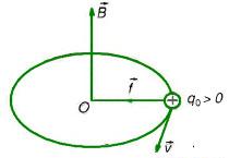 chuyển động của hạt điện tích trong từ trường đều