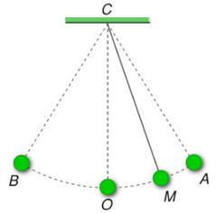 con lắc đơn trang 143 sgk vật lý 10