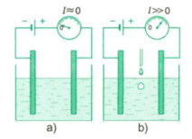 dòng diện trong chất điện phân