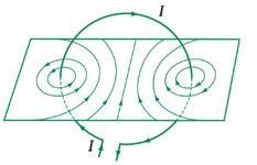 đường sức của dòng điện tròn