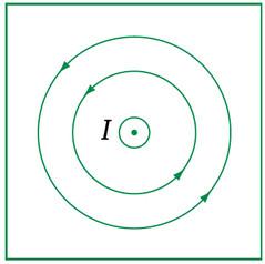 Đường sức dòng điện thẳng hướng về phía trước mặt phẳng