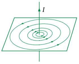 đường sức từ của dòng điện thẳng rất dài