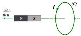 hình 23.9a trang 148 sgk vật lý 11 đáp án