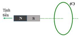 hình 23.9a trang 148 sgk vật lý 11