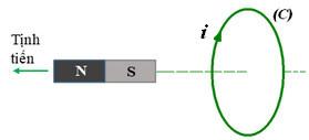 hình 23.9b trang 148 sgk vật lý 11 đáp án
