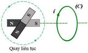 hình 23.9d trang 148 sgk vật lý 11 h2