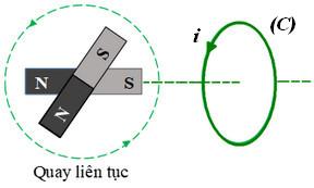 hình 23.9d trang 148 sgk vật lý 11 đáp án
