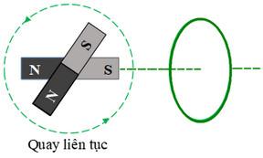 hình 23.9dtrang 148 sgk vật lý 11