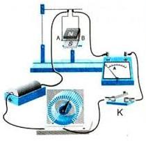 lực điện từ tác dụng lên dây dẫn
